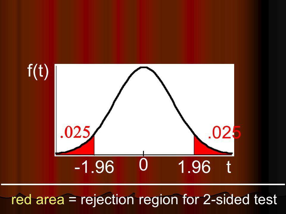 -1.96 0 Area =.025 Area =.005 Z -2.575 Area =.025 Area =.005 1.96 2.575 Determining the p-Value