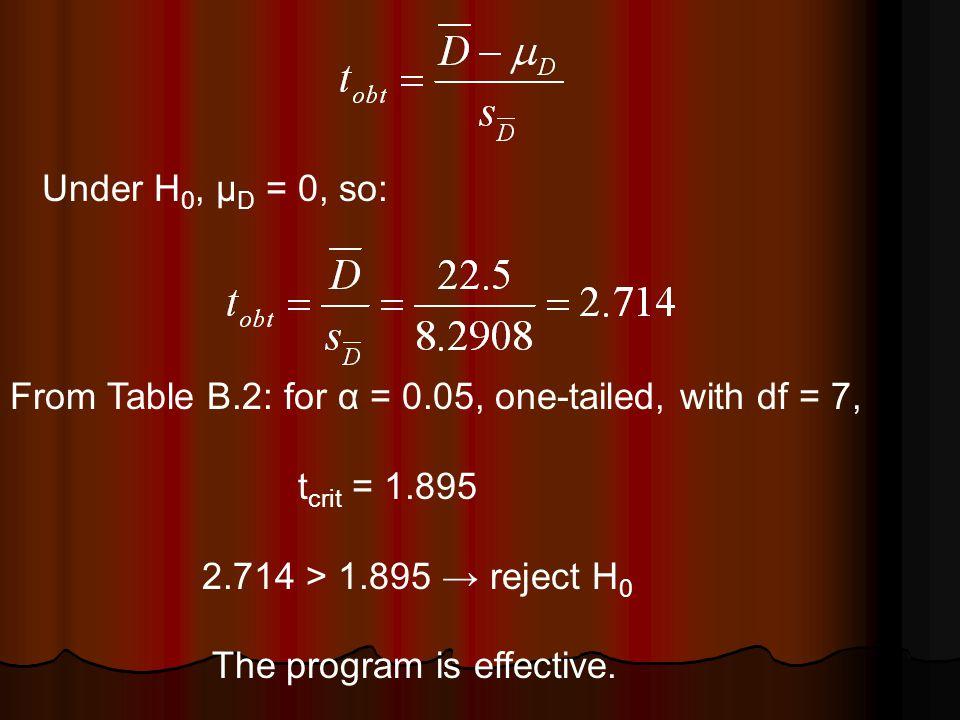 Standard deviation of D: Mean of D: Standard error: