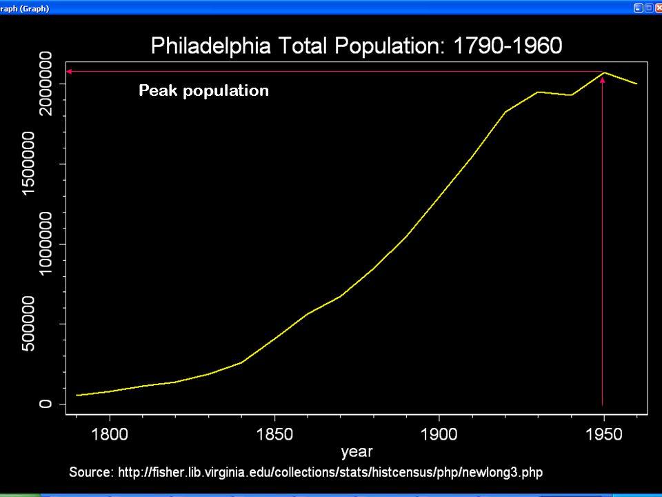 Peak population