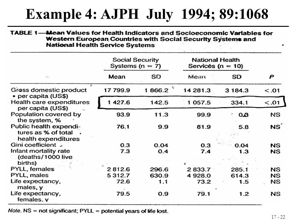 17 - 22 Example 4: AJPH July 1994; 89:1068