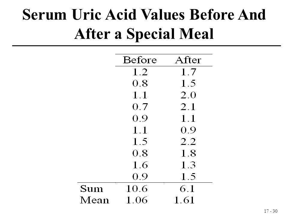17 - 30 Serum Uric Acid Values Before And After a Special Meal