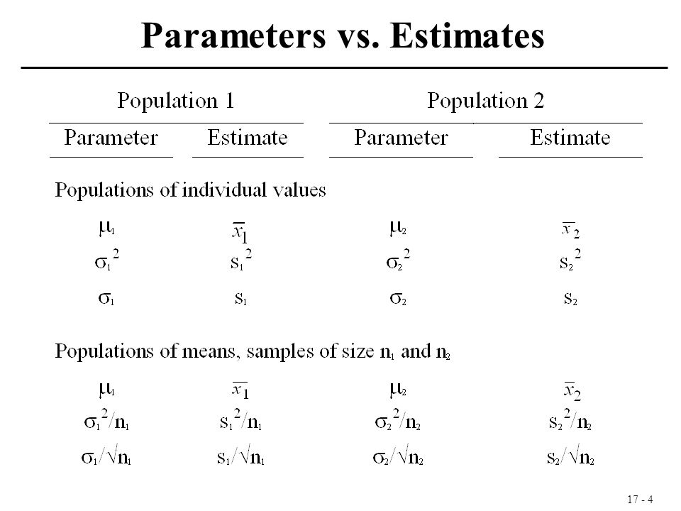 17 - 4 Parameters vs. Estimates