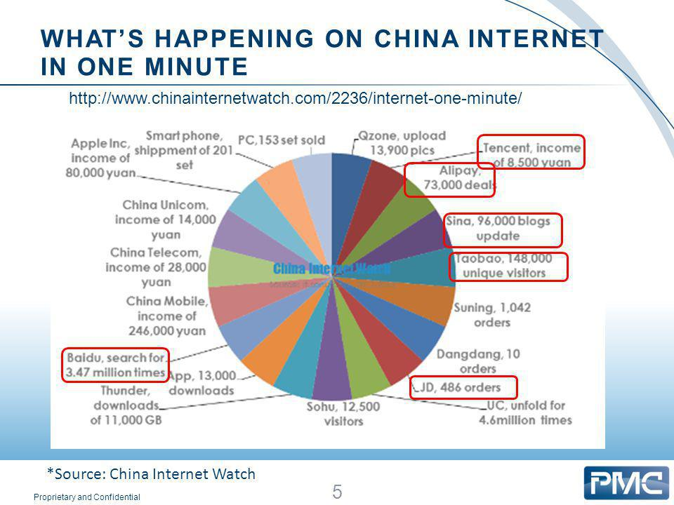WHAT'S HAPPENING ON CHINA INTERNET IN ONE MINUTE 5 *Source: China Internet Watch http://www.chinainternetwatch.com/2236/internet-one-minute/