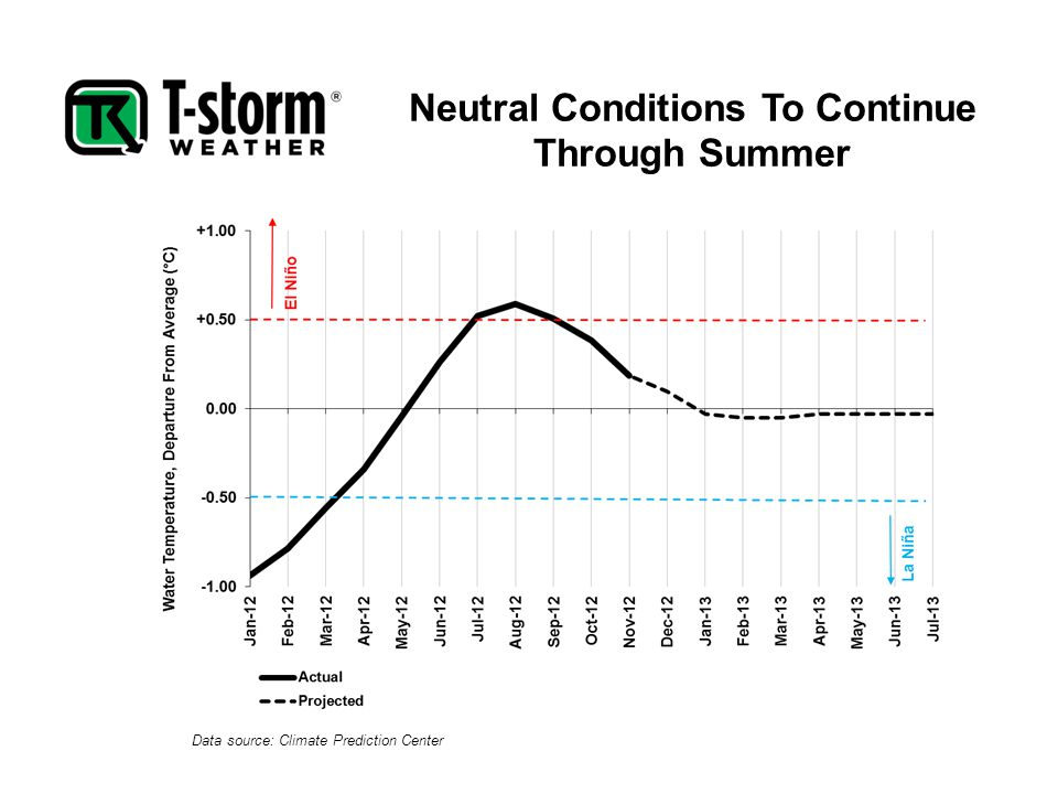 Neutral Conditions To Continue Through Summer Data source: Climate Prediction Center