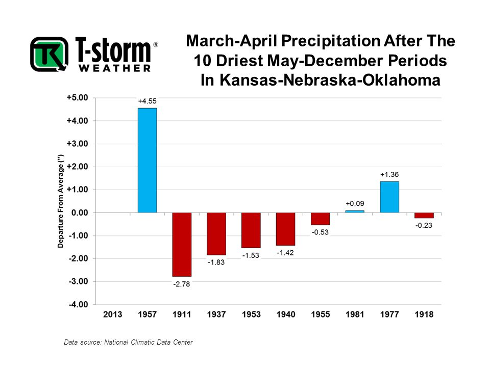 March-April Precipitation After The 10 Driest May-December Periods In Kansas-Nebraska-Oklahoma Data source: National Climatic Data Center