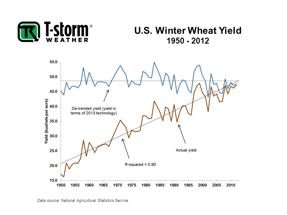 U.S. Winter Wheat Yield 1950 - 2012 Data source: National Agricultural Statistics Service