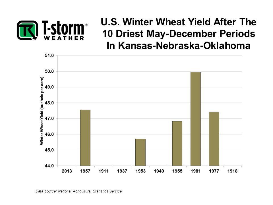 U.S. Winter Wheat Yield After The 10 Driest May-December Periods In Kansas-Nebraska-Oklahoma Data source: National Agricultural Statistics Service