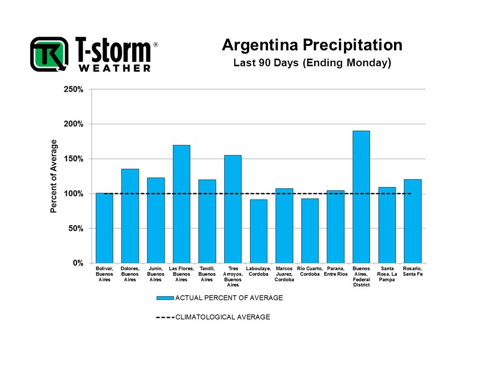Argentina Precipitation Last 90 Days (Ending Monday )