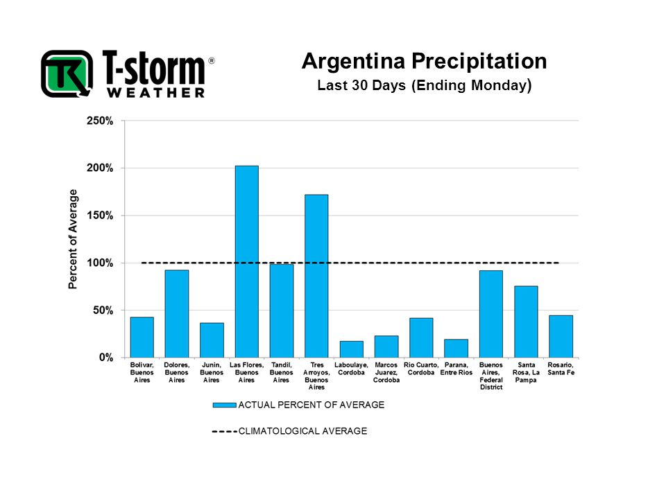 Argentina Precipitation Last 30 Days (Ending Monday )