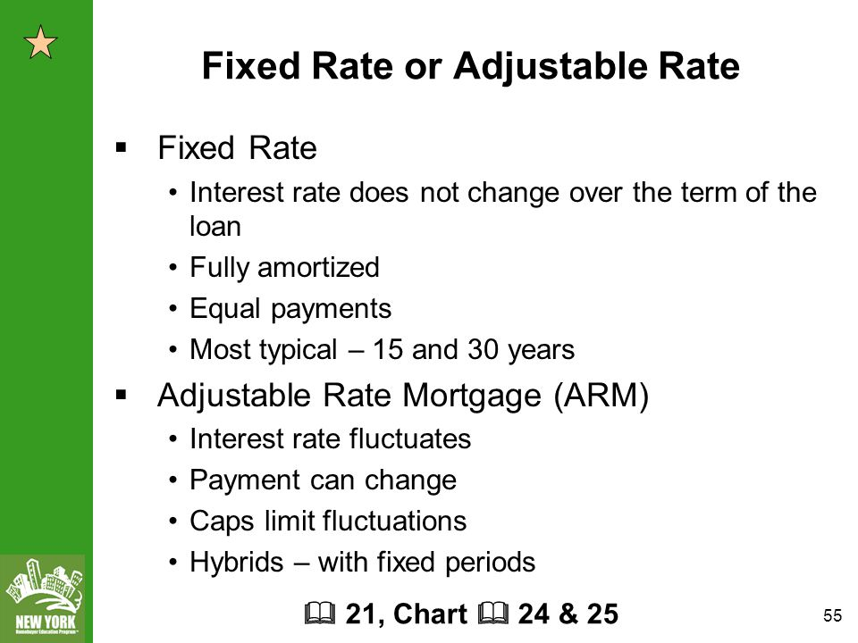 55 Fixed Rate or Adjustable Rate  Fixed Rate Interest rate does not change over the term of the loan Fully amortized Equal payments Most typical – 15 and 30 years  Adjustable Rate Mortgage (ARM) Interest rate fluctuates Payment can change Caps limit fluctuations Hybrids – with fixed periods  21, Chart  24 & 25