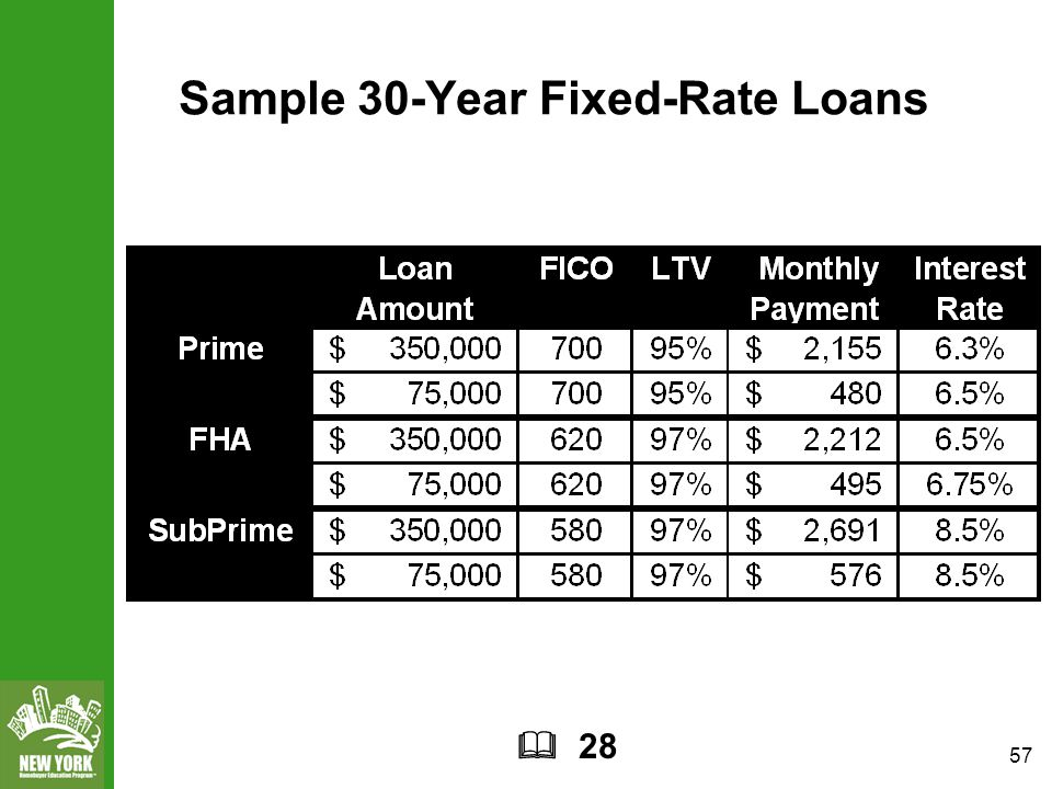 57 Sample 30-Year Fixed-Rate Loans  28