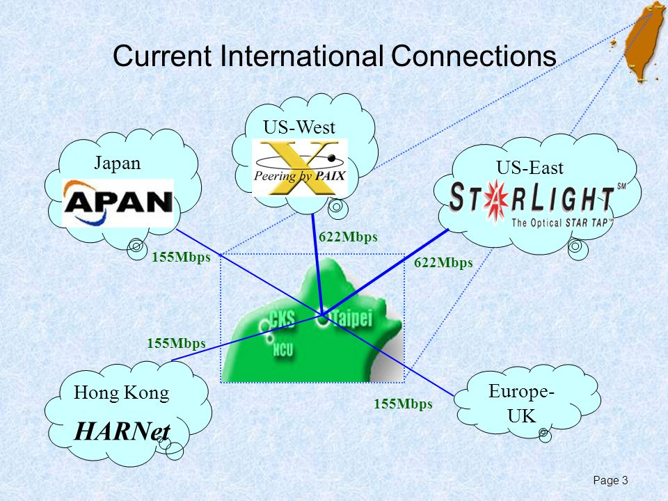 Page 3 Current International Connections Japan US-West US-East Hong Kong HARNet Europe- UK 155Mbps 622Mbps