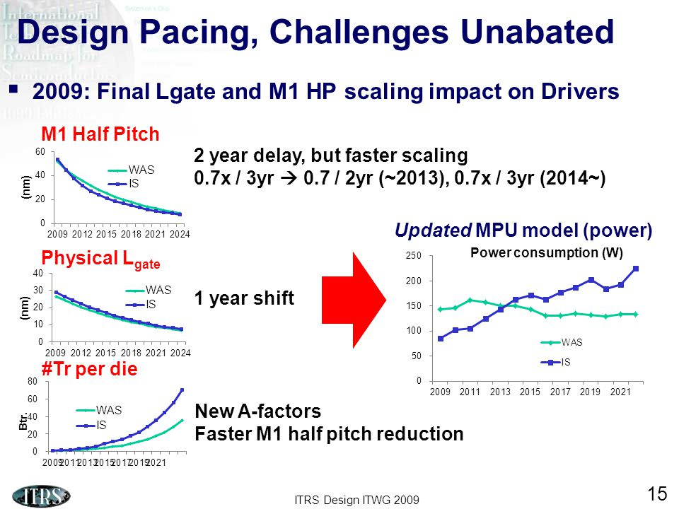 ITRS Design ITWG 2009 15 Design Pacing, Challenges Unabated  2009: Final Lgate and M1 HP scaling impact on Drivers Updated MPU model (power) Physical L gate M1 Half Pitch 1 year shift 2 year delay, but faster scaling 0.7x / 3yr  0.7 / 2yr (~2013), 0.7x / 3yr (2014~) #Tr per die New A-factors Faster M1 half pitch reduction