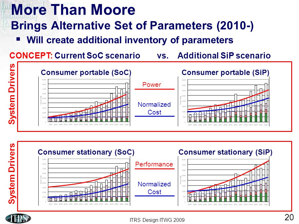 ITRS Design ITWG 2009 20 More Than Moore Brings Alternative Set of Parameters (2010-)  Will create additional inventory of parameters System Drivers Consumer portable (SoC)Consumer portable (SiP) Power Normalized Cost System Drivers Consumer stationary (SoC)Consumer stationary (SiP) Performance Normalized Cost CONCEPT: Current SoC scenariovs.