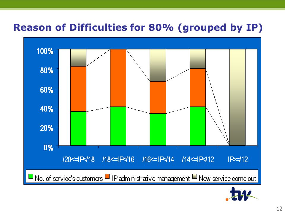 12 Reason of Difficulties for 80% (grouped by IP)