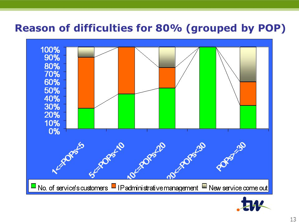 13 Reason of difficulties for 80% (grouped by POP)