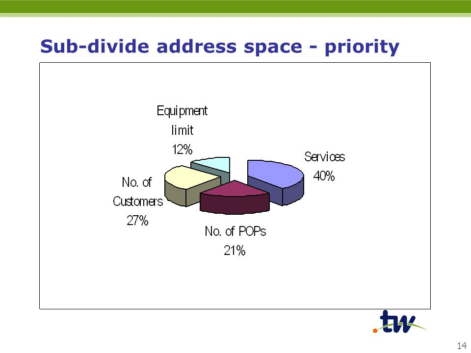 14 Sub-divide address space - priority
