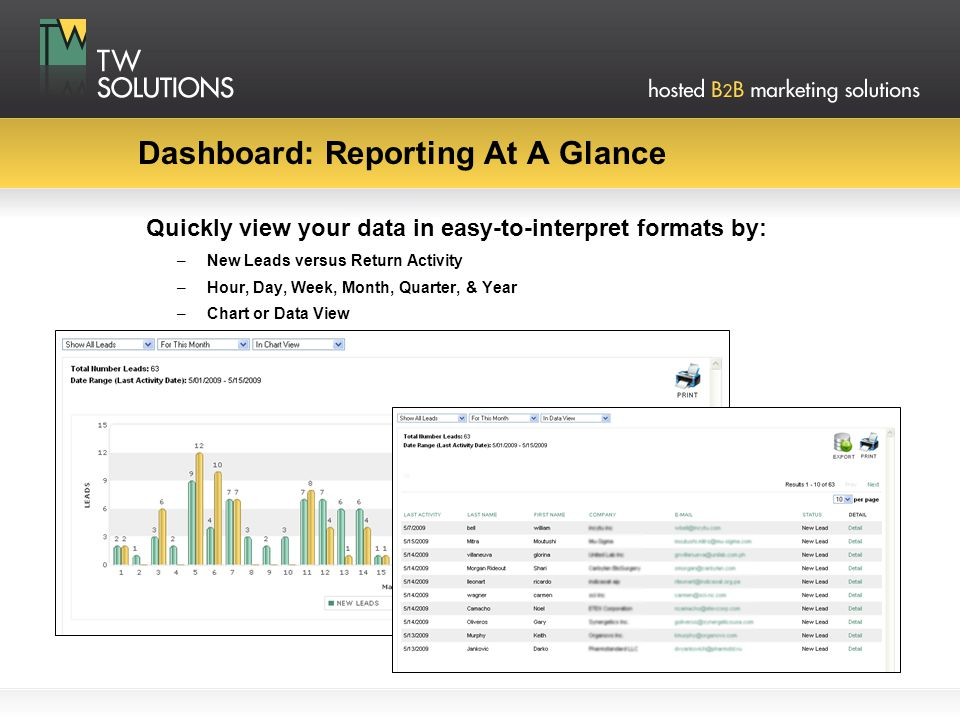 Dashboard: Reporting At A Glance Quickly view your data in easy-to-interpret formats by: –New Leads versus Return Activity –Hour, Day, Week, Month, Qu