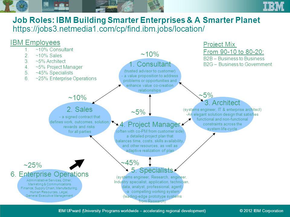 © 2012 IBM CorporationIBM UPward (University Programs worldwide – accelerating regional development) Job Roles: IBM Building Smarter Enterprises & A S