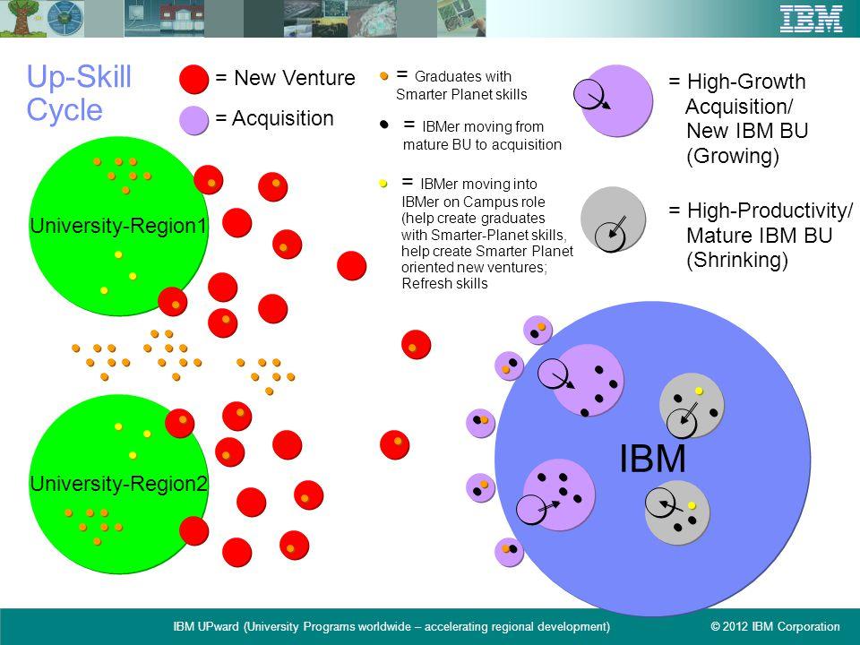 © 2012 IBM CorporationIBM UPward (University Programs worldwide – accelerating regional development) Up-Skill Cycle University-Region1 University-Regi