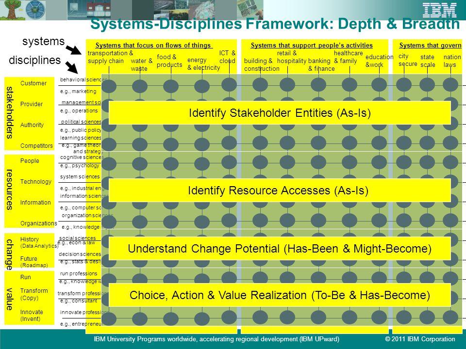 © 2011 IBM CorporationIBM University Programs worldwide, accelerating regional development (IBM UPward) Systems-Disciplines Framework: Depth & Breadth