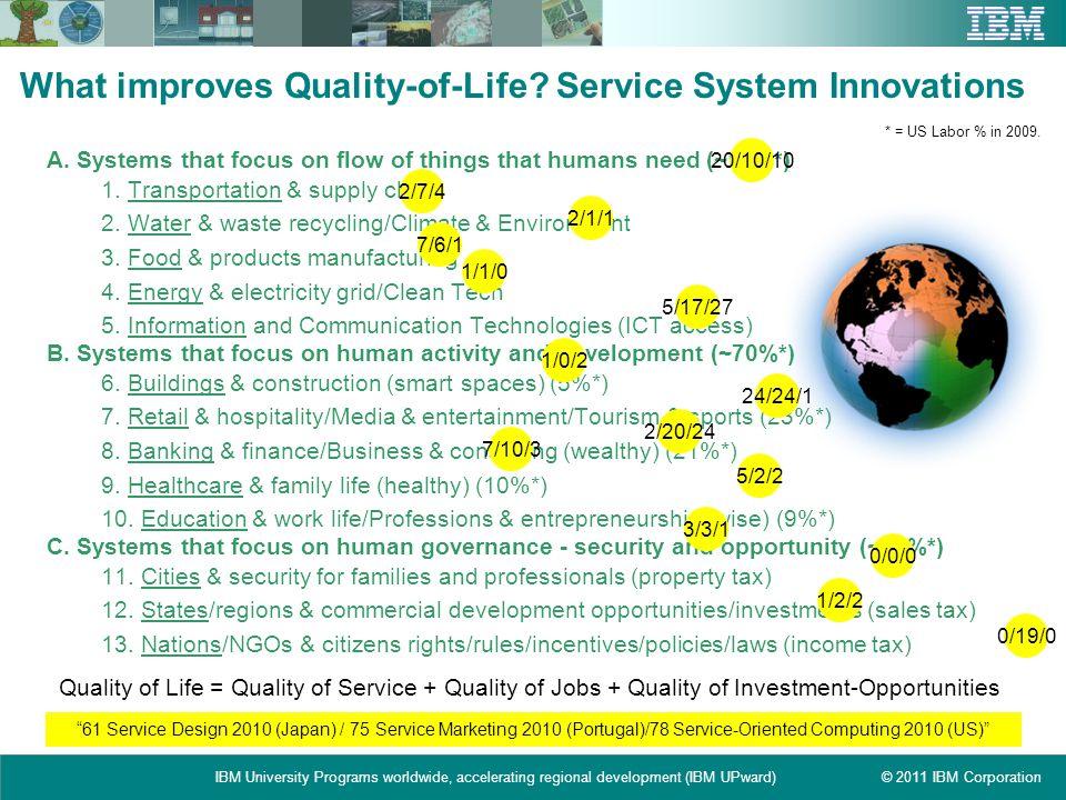 © 2011 IBM CorporationIBM University Programs worldwide, accelerating regional development (IBM UPward) What improves Quality-of-Life? Service System