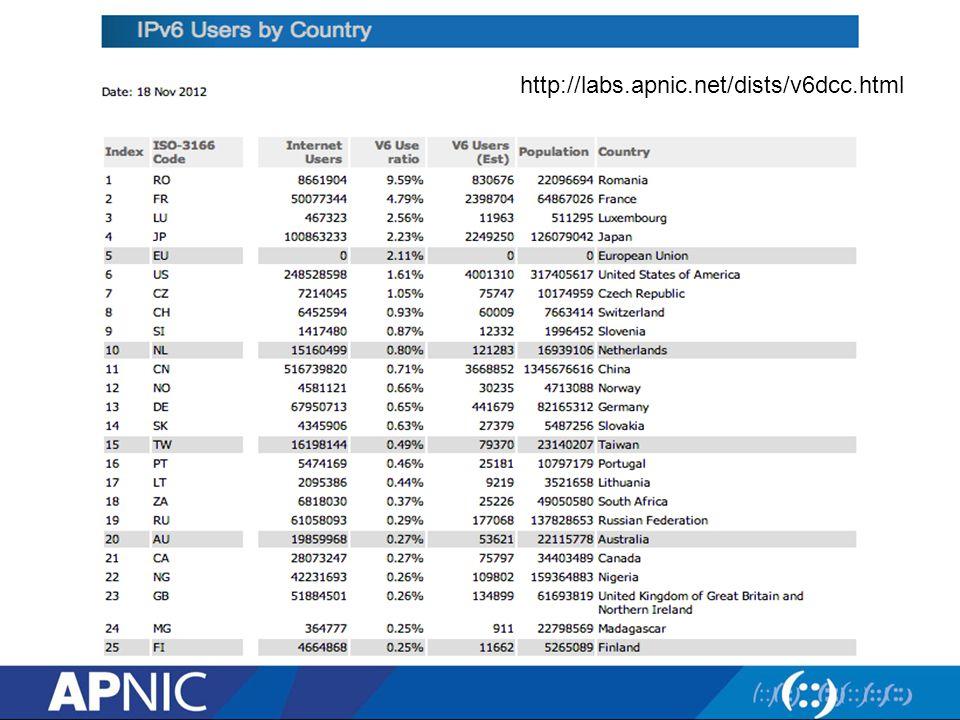 http://labs.apnic.net/dists/v6dcc.html