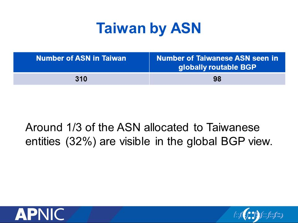 Taiwan by ASN Number of ASN in TaiwanNumber of Taiwanese ASN seen in globally routable BGP 31098 Around 1/3 of the ASN allocated to Taiwanese entities (32%) are visible in the global BGP view.