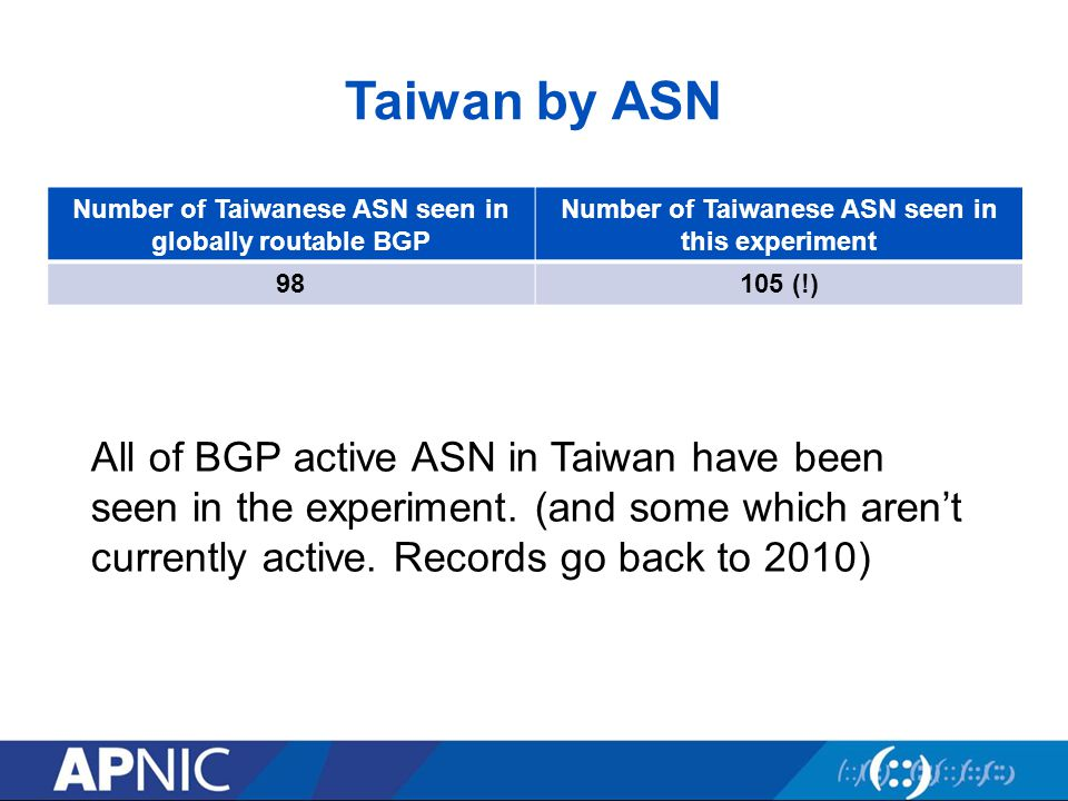Taiwan by ASN Number of Taiwanese ASN seen in globally routable BGP Number of Taiwanese ASN seen in this experiment 98105 (!) All of BGP active ASN in Taiwan have been seen in the experiment.