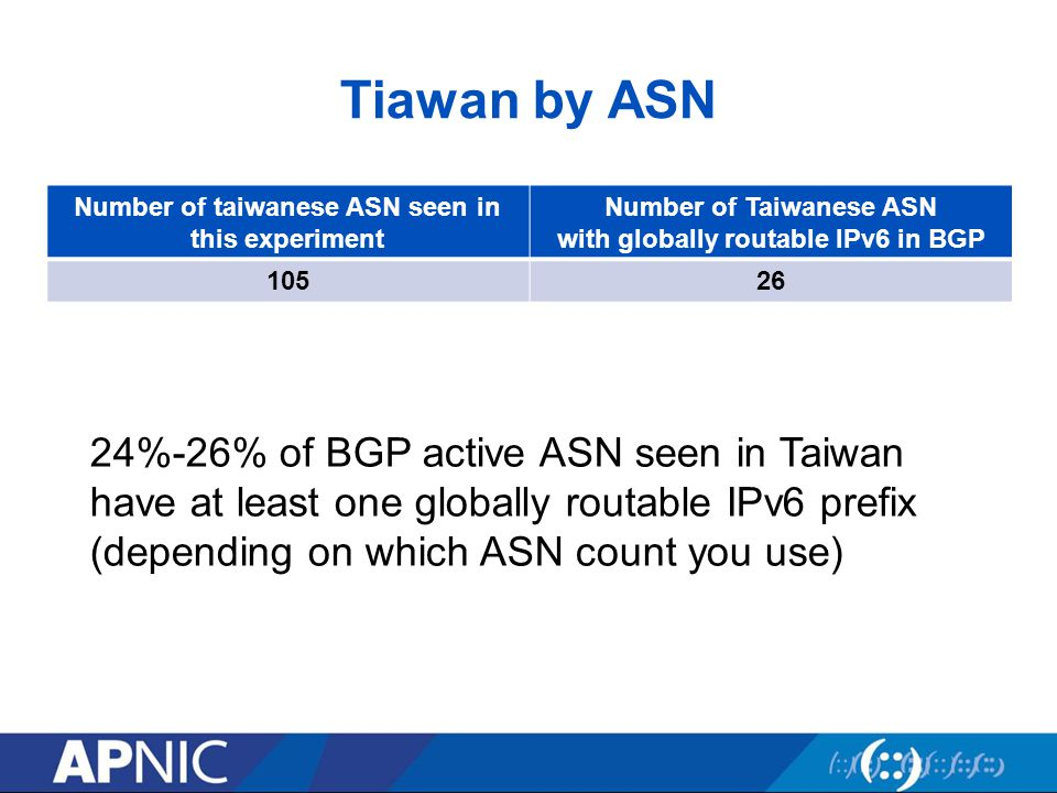Tiawan by ASN Number of taiwanese ASN seen in this experiment Number of Taiwanese ASN with globally routable IPv6 in BGP 10526 24%-26% of BGP active A