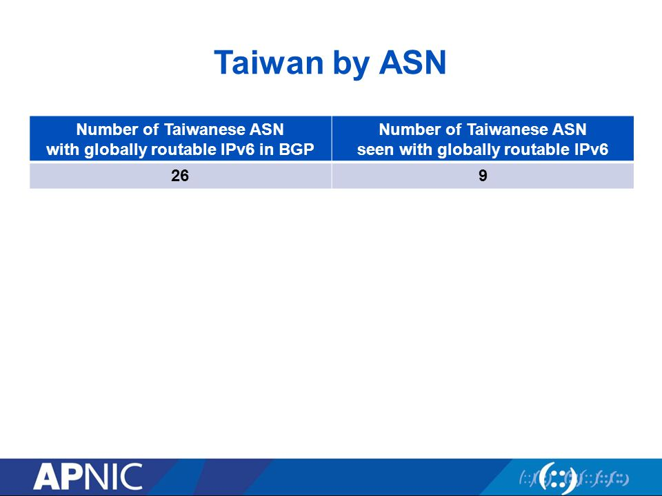 Taiwan by ASN Number of Taiwanese ASN with globally routable IPv6 in BGP Number of Taiwanese ASN seen with globally routable IPv6 269