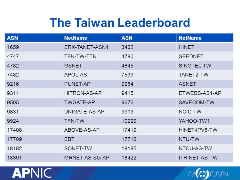 The Taiwan Leaderboard ASNNetNameASNNetName 1659ERX-TANET-ASN13462HINET 4747TFN-TW-TTN4780SEEDNET 4782GSNET4845SINGTEL-TW 7482APOL-AS7539TANET2-TW 9216PUNET-AP9264ASNET 9311HITRON-AS-AP9415ETWEBS-AS1-AP 9505TWGATE-AP9676SAVECOM-TW 9831UNIGATE-AS-AP9919NCIC-TW 9924TFN-TW10229YAHOO-TW1 17408ABOVE-AS-AP17419HINET-IPV6-TW 17709EBT17716NTU-TW 18182SONET-TW18185NTCU-AS-TW 18391MRNET-AS-SG-AP18422ITRINET-AS-TW