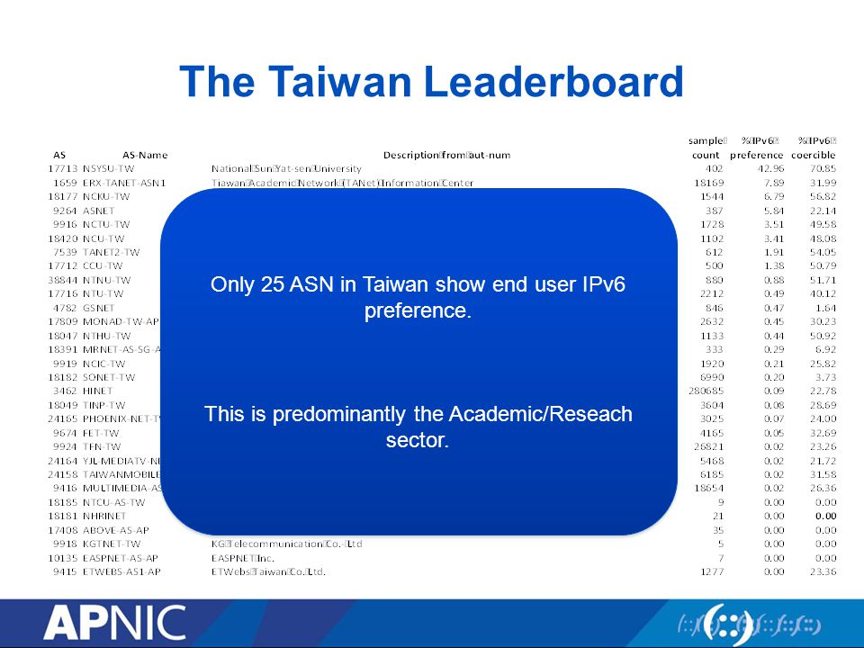 Only 25 ASN in Taiwan show end user IPv6 preference.