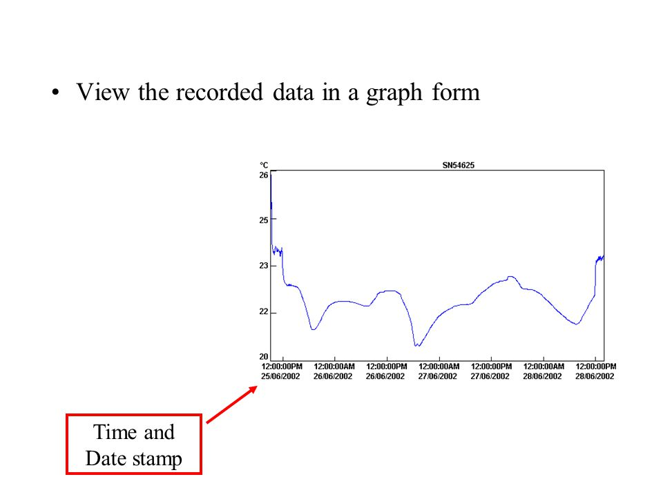 View the recorded data in a graph form Time and Date stamp
