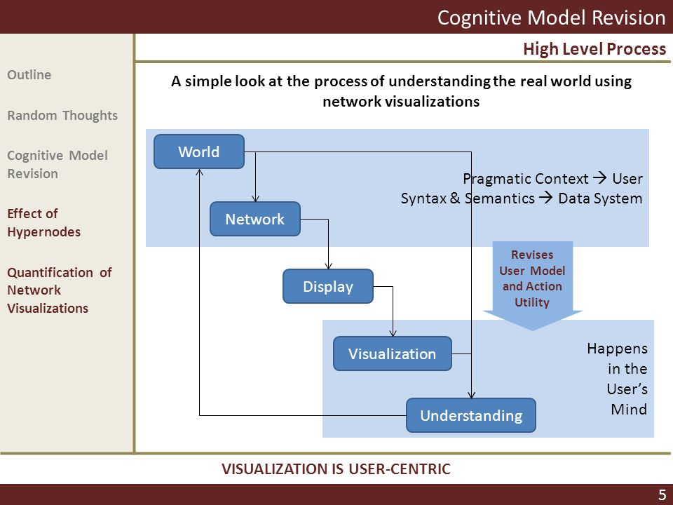 Pragmatic Context  User Syntax & Semantics  Data System Happens in the User's Mind Amy K.