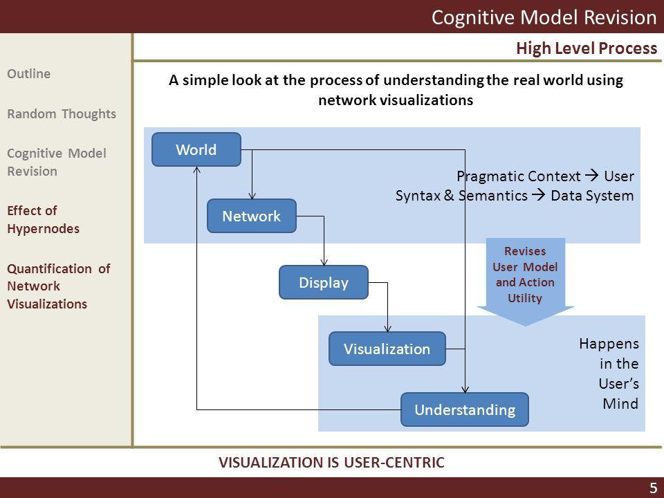 Pragmatic Context  User Syntax & Semantics  Data System Happens in the User's Mind Amy K. C. S. Vanderbilt, Ph.D. TITLE (USA) 571-723-5645DrV@DrAmyV