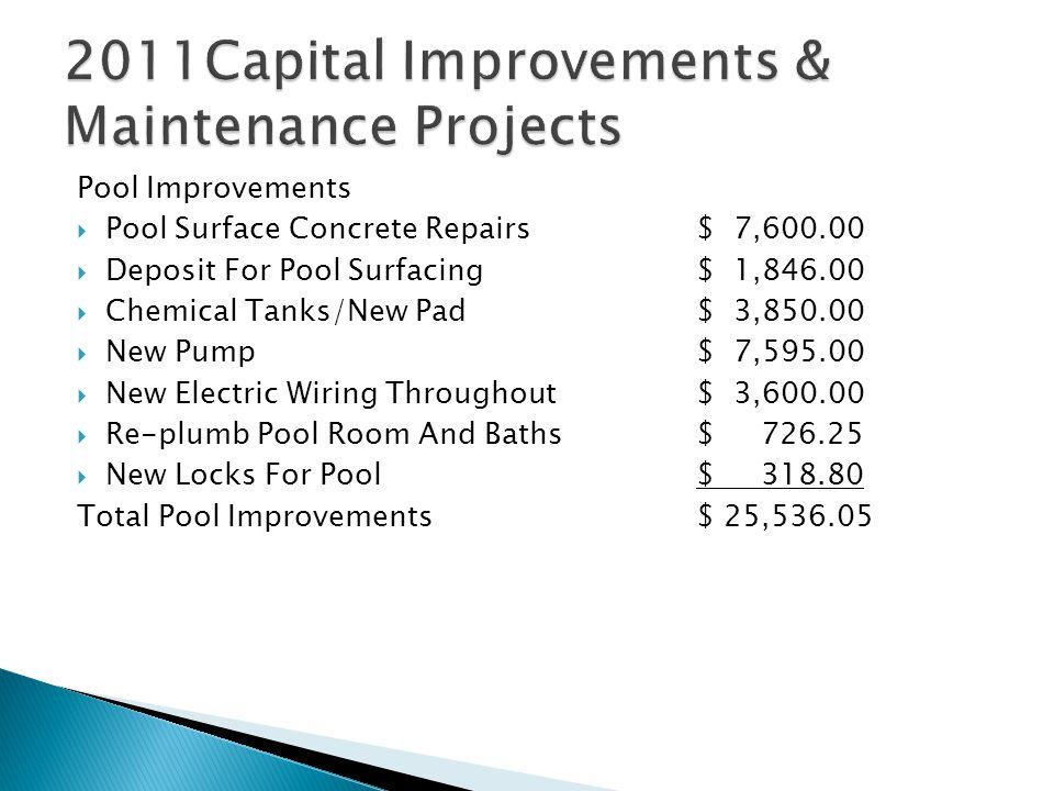 Entrance Improvements $ 16,297.11 24 Cul-de-sacs/Pool/ Tennis (26 areas)$ 11,088.92 $ 27,386.03 Average per area was $426.50 Total 2011 Project Costs=$52,922.08