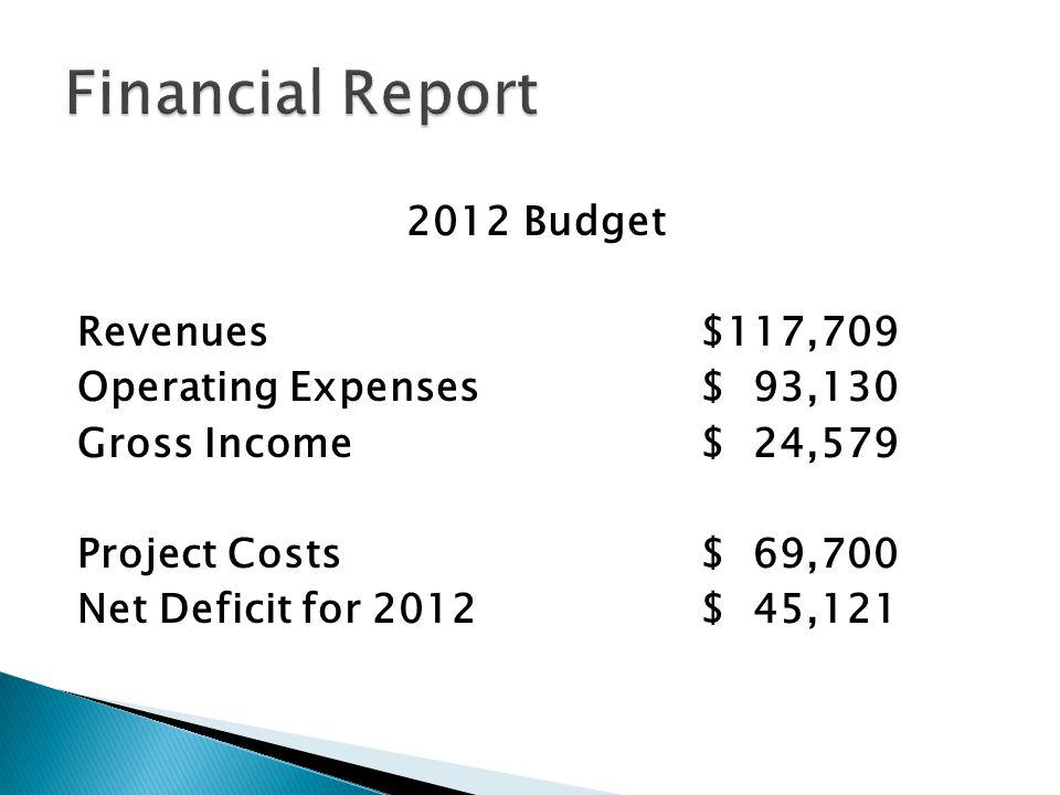  At 12/31/2011 ◦ Ending operating surplus at 12/31/11 $18,142.00 ◦ CD #1 - 11/06/2016 -.95% $40,109.51 ◦ CD #2 - 11/10/2015 - 1.75% $12,414.60 ◦ CD #3 - 05/26/2013 - 2.66% $12,846.19 ◦ Checking Account #1$25,001.02 ◦ Checking Account #2 $ 4,212.86 ◦ Capital Reserves at 12/31/2011 $112,726.18 2012 Net Deficit - $45,121.00 Anticipated Reserves at 12/21/2012 $67,605.18