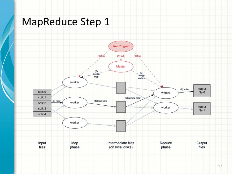 MapReduce Step 1 12