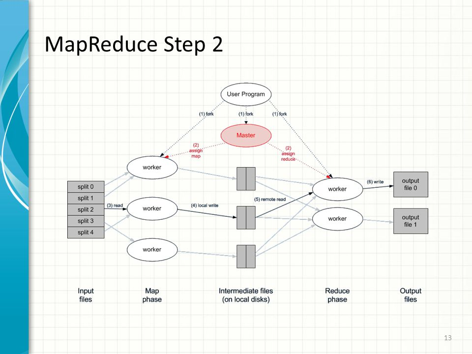 MapReduce Step 2 13