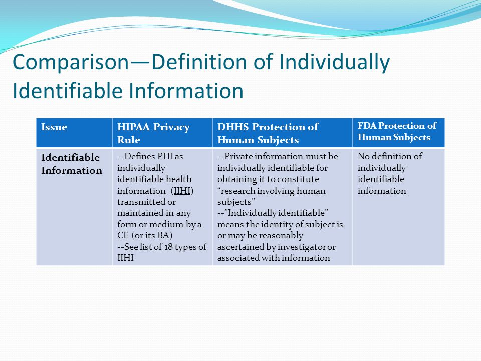 Comparison—Definition of Individually Identifiable Information IssueHIPAA Privacy Rule DHHS Protection of Human Subjects FDA Protection of Human Subje