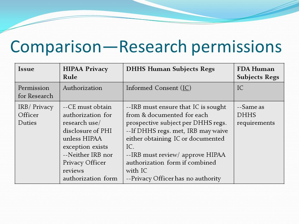 Comparison—Research permissions IssueHIPAA Privacy Rule DHHS Human Subjects RegsFDA Human Subjects Regs Permission for Research AuthorizationInformed