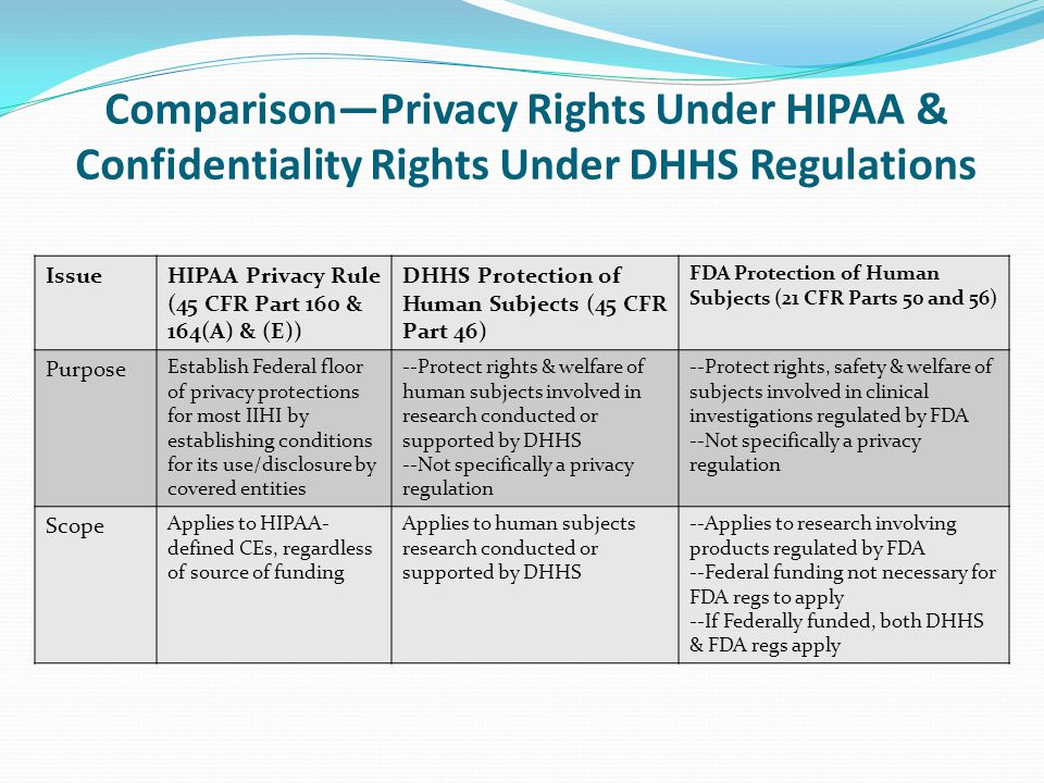 Comparison—Privacy Rights Under HIPAA & Confidentiality Rights Under DHHS Regulations IssueHIPAA Privacy Rule (45 CFR Part 160 & 164(A) & (E)) DHHS Pr