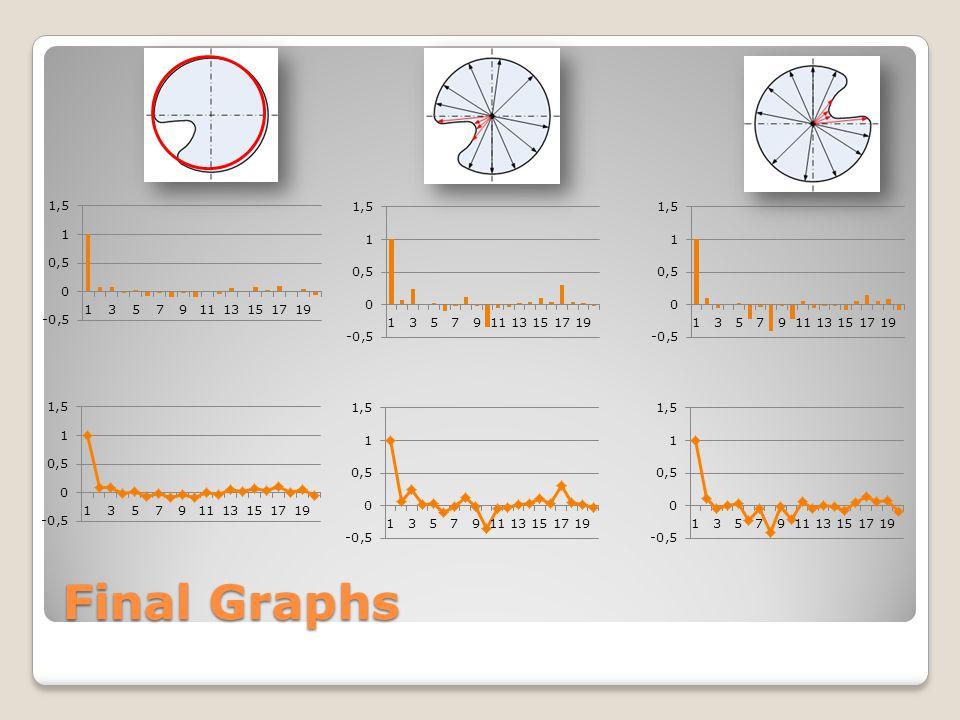 Final Graphs