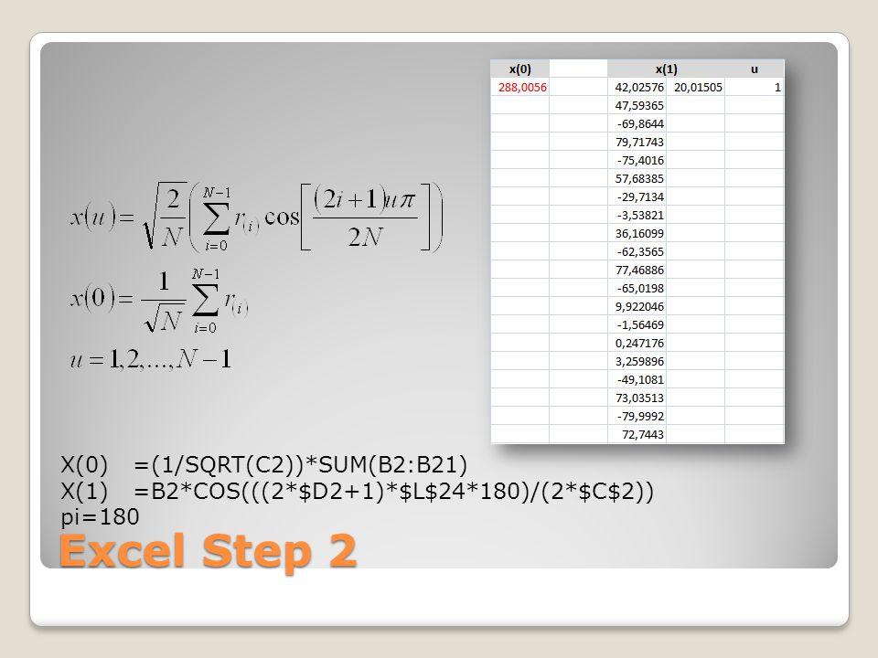 Excel Step 2 X(0) =(1/SQRT(C2))*SUM(B2:B21) X(1) =B2*COS(((2*$D2+1)*$L$24*180)/(2*$C$2)) pi=180