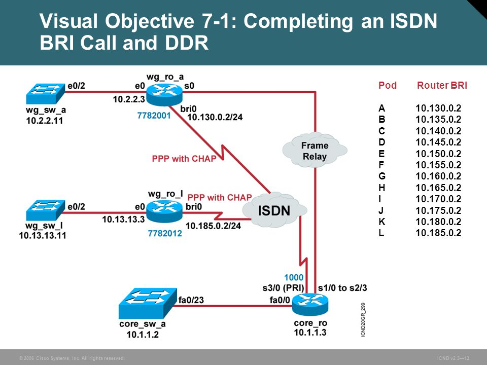 © 2006 Cisco Systems, Inc. All rights reserved. ICND v2.3—13 Visual Objective 7-1: Completing an ISDN BRI Call and DDR Pod Router BRI A10.130.0.2 B10.