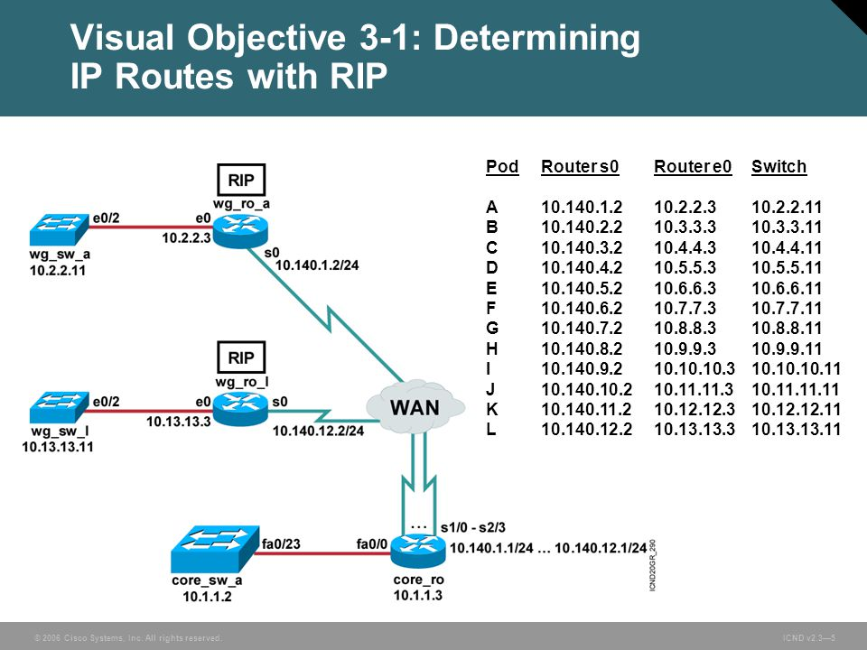 © 2006 Cisco Systems, Inc. All rights reserved. ICND v2.3—5 Visual Objective 3-1: Determining IP Routes with RIP PodRouter s0Router e0Switch A10.140.1