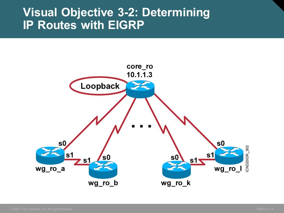 © 2006 Cisco Systems, Inc. All rights reserved. ICND v2.3—6 Visual Objective 3-2: Determining IP Routes with EIGRP