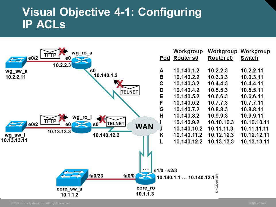 © 2006 Cisco Systems, Inc. All rights reserved. ICND v2.3—9 Visual Objective 4-1: Configuring IP ACLs WorkgroupWorkgroup Workgroup PodRouter s0Router