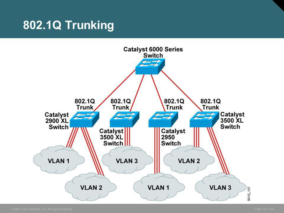 © 2006 Cisco Systems, Inc. All rights reserved. ICND v2.3—2-6 802.1Q Trunking